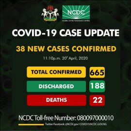 COVID-19 Update for April 20th from NCDC: 38 New Cases Reported
