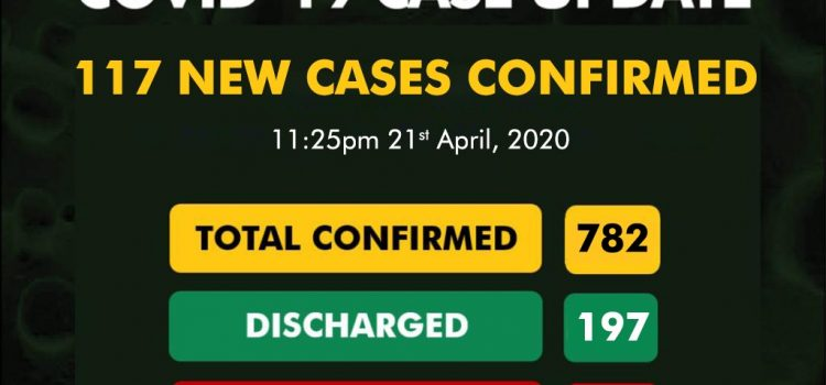 COVID-19 Update for April 22nd from NCDC: 117 New Cases Reported