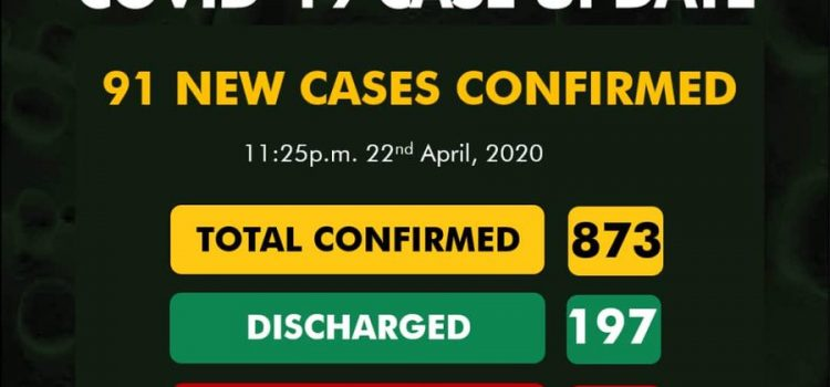 COVID-19 Update for April 23rd from NCDC: 91 New Cases Reported
