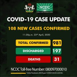 COVID-19 Update for April 24th from NCDC: 108 New Cases Reported (2 in Akwa Ibom)