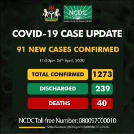 COVID-19 Update from NCDC​: 91 New Cases Reported. Akwa Ibom + Other States